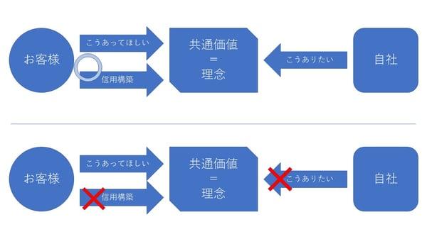 理念と信頼関係2