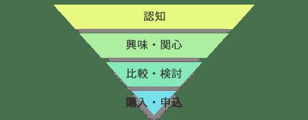 funnel-1